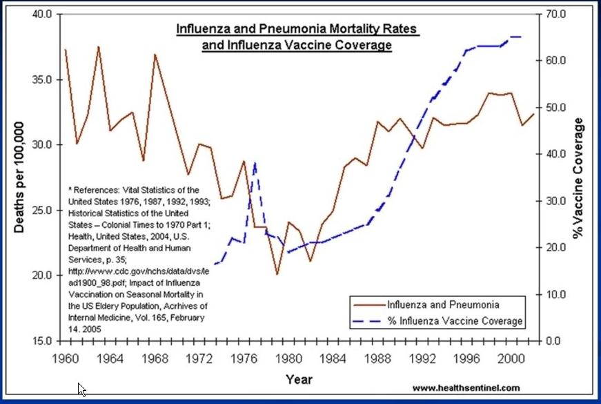 Flu chart 1