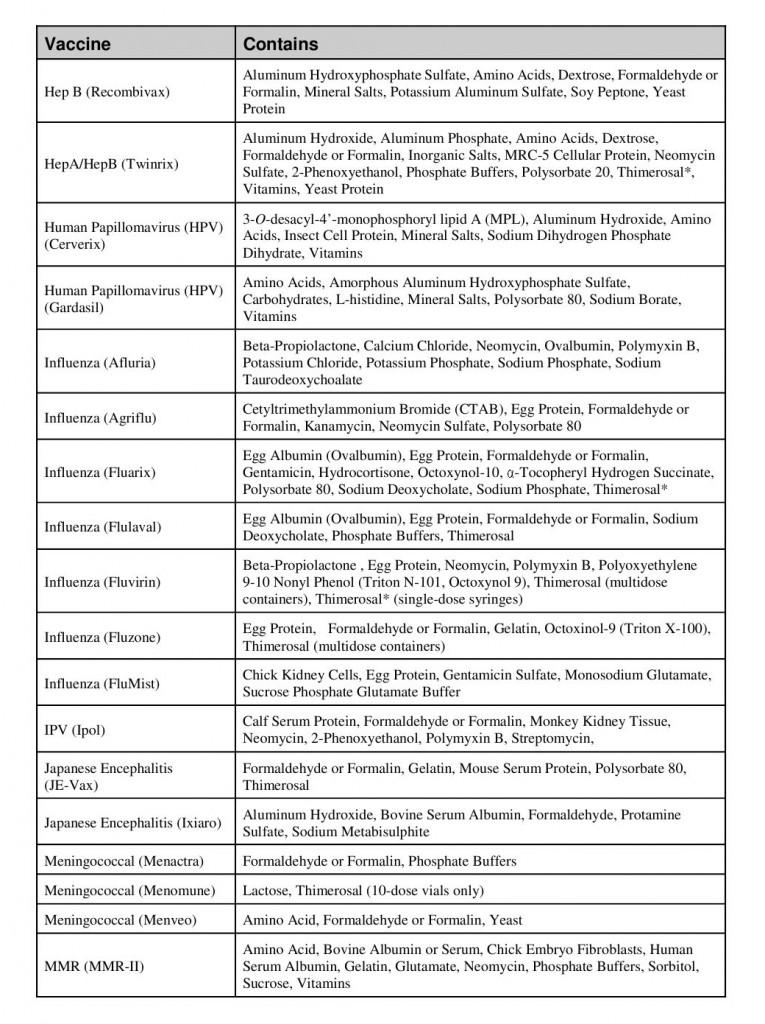 CDC vac Ingredients AUg 2011 zz2