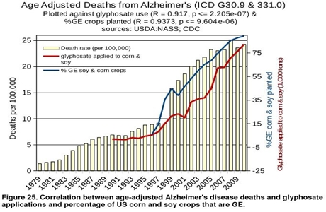 Glyphosate-versus-alzheimers12