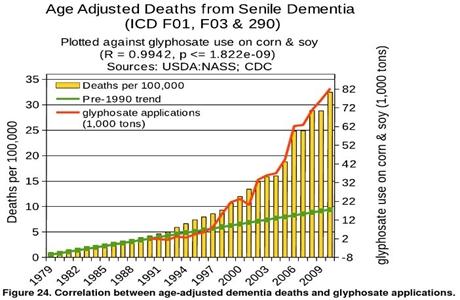 Glyphosate-versus-dementia2