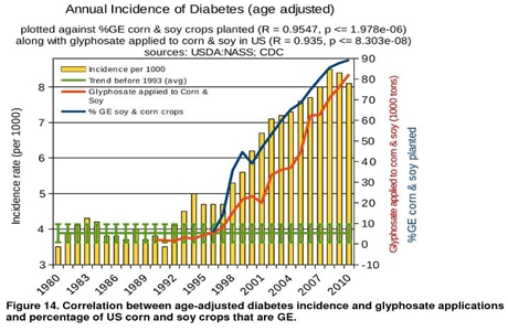 Glyphosate-versus-diabetes-10
