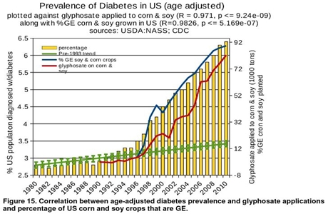 Glyphosate-versus-diabetes-11