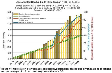 Glyphosate-versus-hypertension8