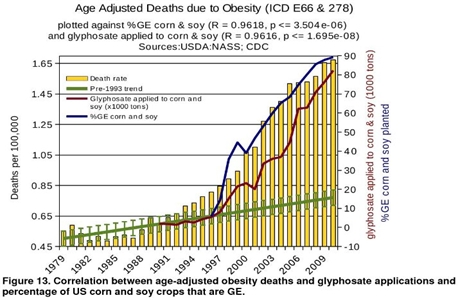 Glyphosate-versus-obesity9