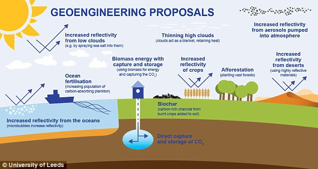 GeoengineeringProposals