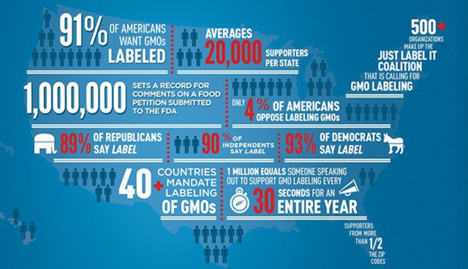 America-Wants-GMOs-Labeled