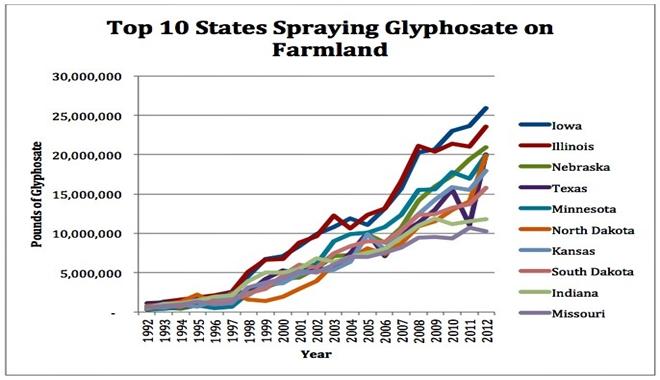states spraying roundup